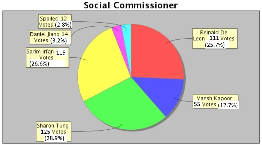 Social Commissioner Results